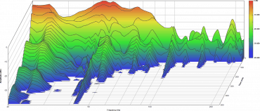 Testraum mit Trapcore Bassabsorbern Eigenmoden selbst bei 25 Hz erheblich reduziert
