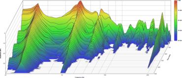 Testraum ohne Bassabsorber mit deutlichen Eigenmoden bei etwa 25 und 50 Hz