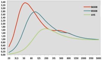 Simulation of sound absorption B550B and B650B