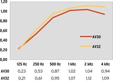 Sound Absorption AV30, AV32 drapery 170%, distance to back wall 15 cm