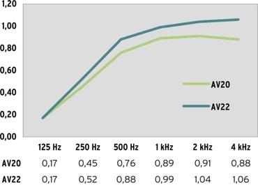 Schallabsorptionsgrad AV20, AV22 bei 1,7-fachem Faltenwurf und Wandabstand 15 cm