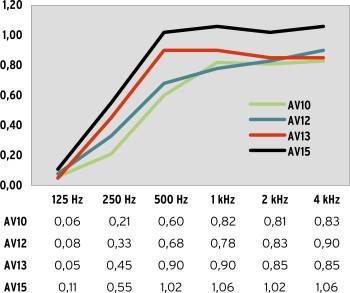 Schallabsorptionsgrad AV10, AV12 und AV13 bei 1,7-fachem Faltenwurf und Wandabstand 15 cm; AV15 bei 2,0-fachem Faltenwurf und Wandabstand 10 cm.