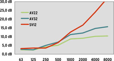 AV22, AV32 and SV12: Sound Reduction with and without Noise Protection Curtain in a doorway