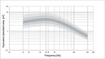 effektive äquivalente Schallabsorptionsfläche (Herstellerangabe)