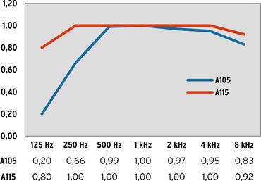 Schallabsorptionsgrad A100