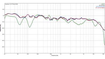 Der Vergleich des Frequenzgangs vor und nach Inbetriebnahme des ABC und des Cosinus zeigt eindrucksvoll, wie auch starke Einbrüche korrigiert werden können