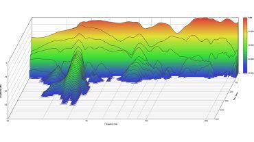 Die Wasserfalldarstellung der Messung nach Abschluss des Studiobaus zeigt nahezu vollständig verschwundene Resonanzen
