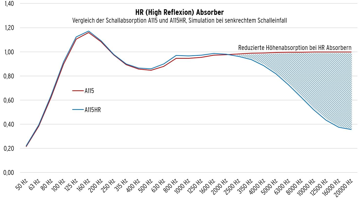 Simulation der Schallabsorption A115 und A115 HR im Vergleich