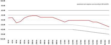 Operational room response curve according to EBU tech 3276