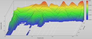 Das Wasserfalldiagramm illustriert das lange Ausschwingen bei unbedämpften Eigenmoden. Nach EInbau der Bassabsorber hat sich die Ausschwingzeit extrem reduziert.