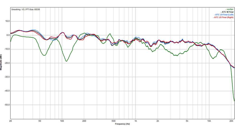 The comparison of the frequency response before and after commissioning of the ABC and the Cosinus shows impressively how even extreme dips can be corrected.