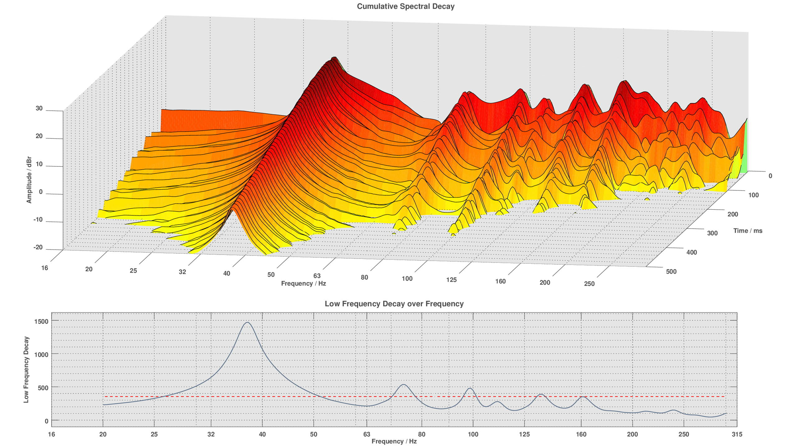Bewertung des Low Frequency Decay und dessen Frequenzabhängigkeit