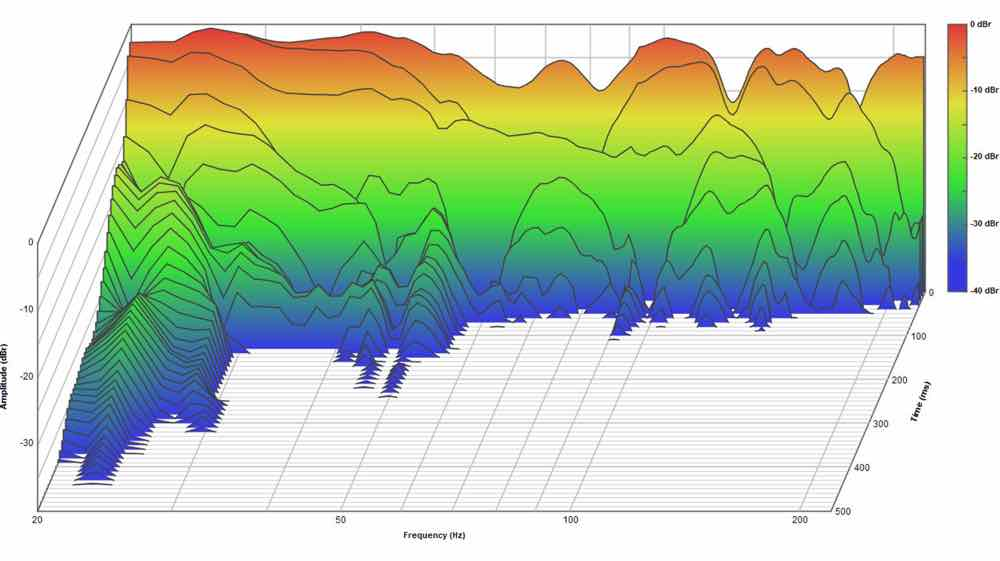 The waterfall display after completion of commissioning shows an even decay almost without low frequency decay down to very low frequencies.